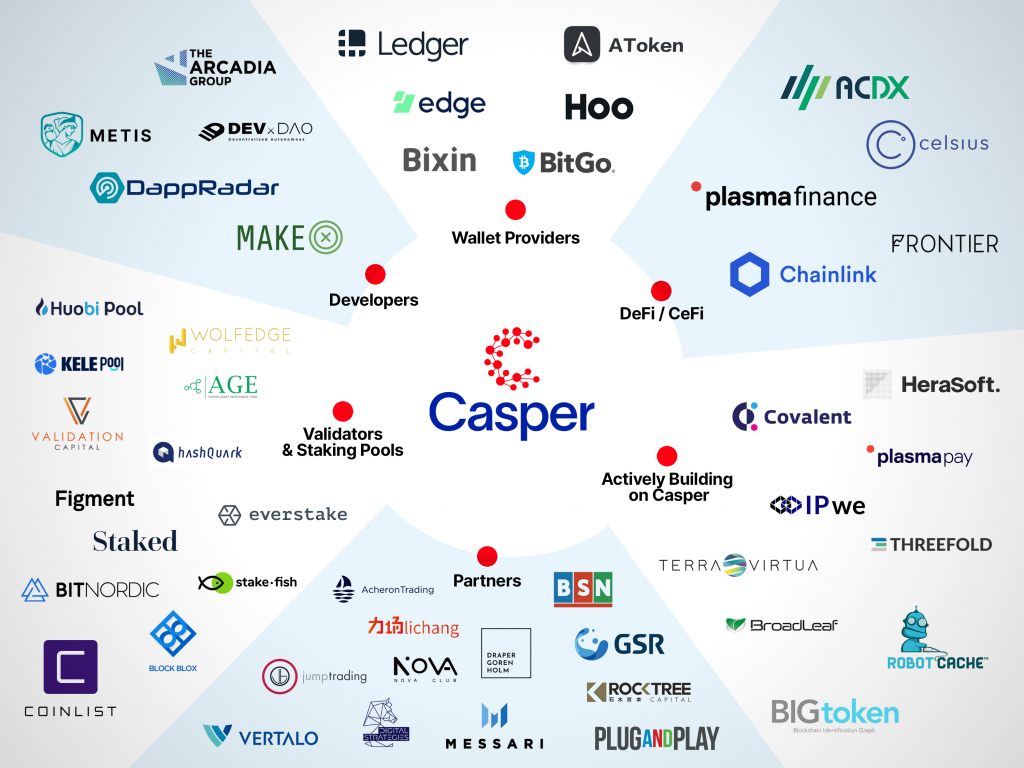 Empresas casper network