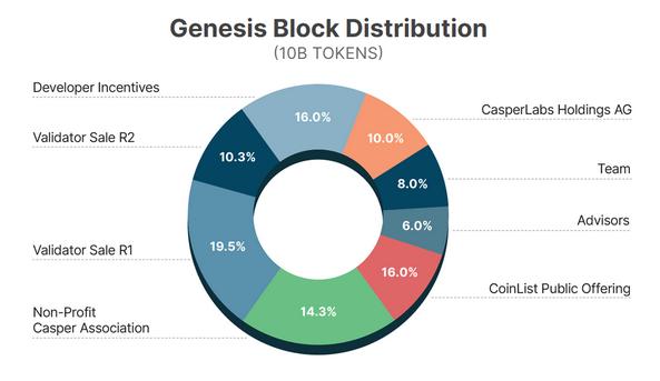 Como funciona el token casper network